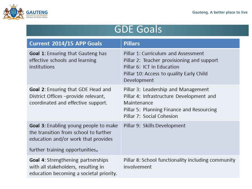 GDE Goals Current 2014/15 APP Goals Pillars