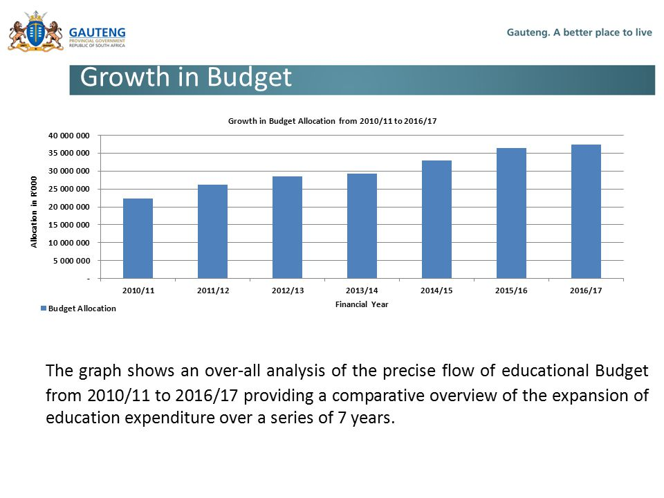 Growth in Budget