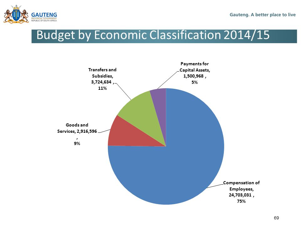 Budget by Economic Classification 2014/15