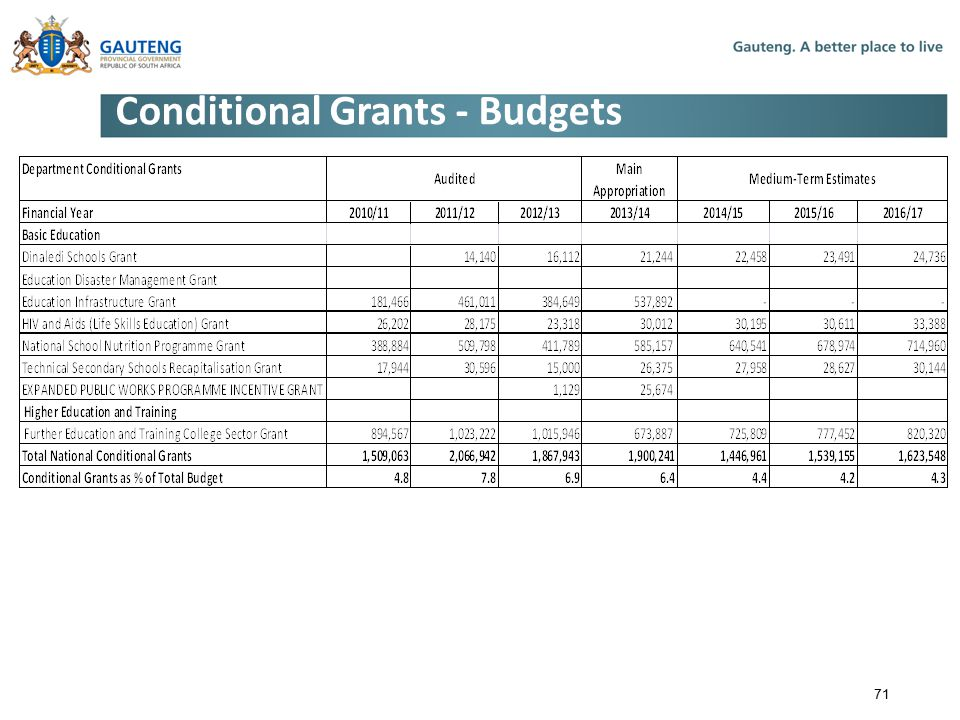 Conditional Grants - Budgets