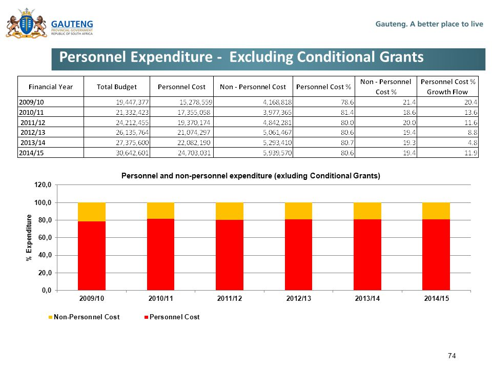 Personnel Expenditure - Excluding Conditional Grants