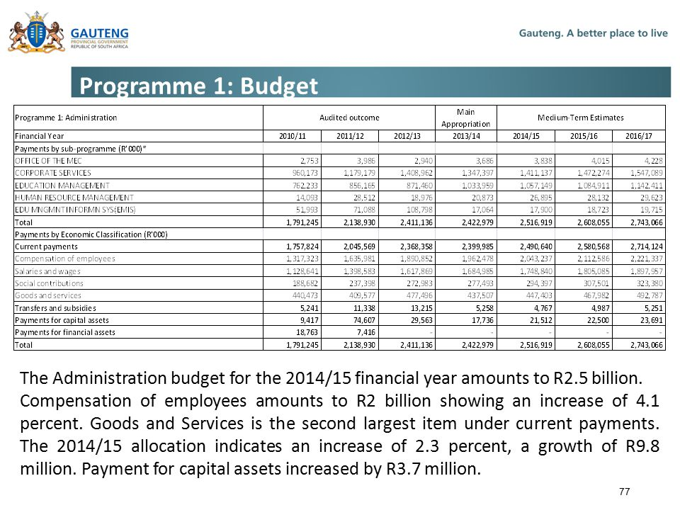 Programme 1: Budget The Administration budget for the 2014/15 financial year amounts to R2.5 billion.