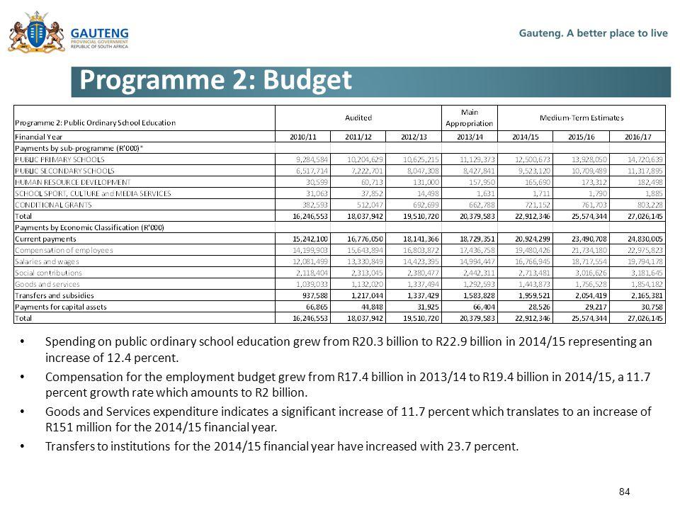 Programme 2: Budget