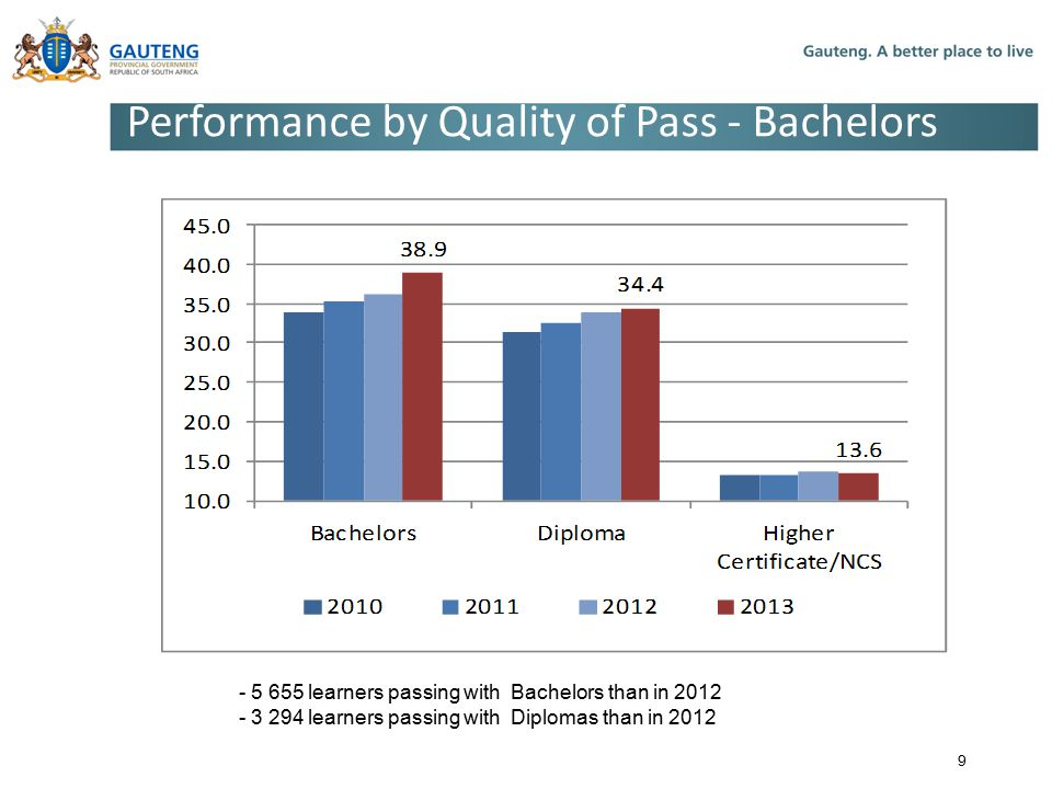 Performance by Quality of Pass - Bachelors
