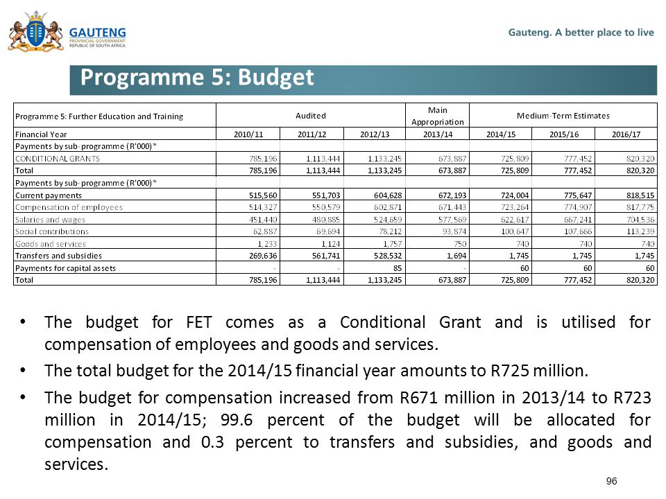 Programme 5: Budget The budget for FET comes as a Conditional Grant and is utilised for compensation of employees and goods and services.