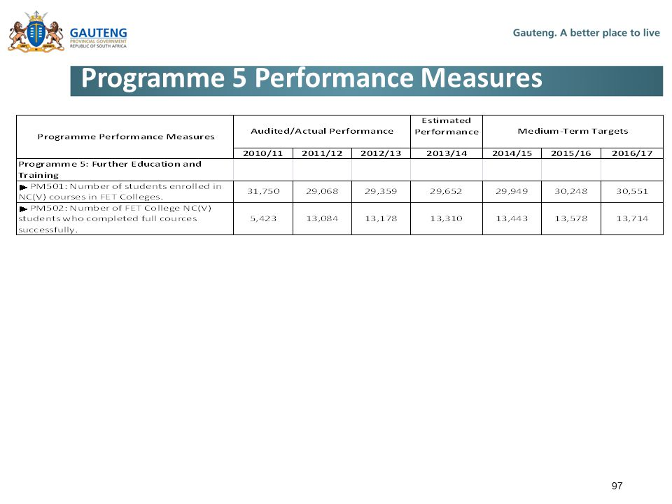 Programme 5 Performance Measures