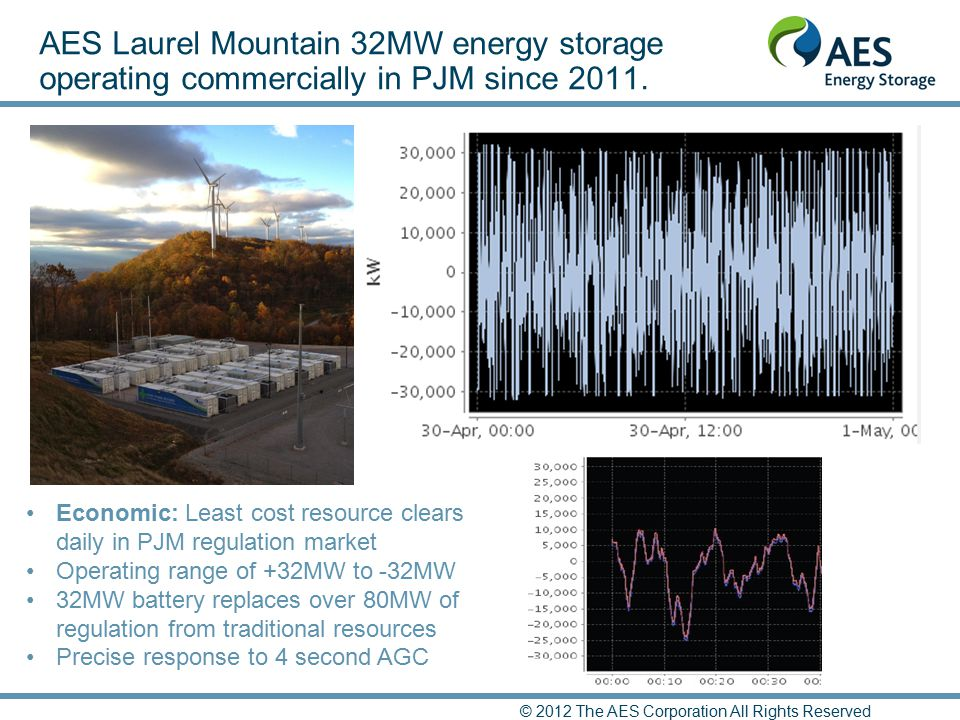 AES Laurel Mountain 32MW energy storage operating commercially in PJM since 2011.