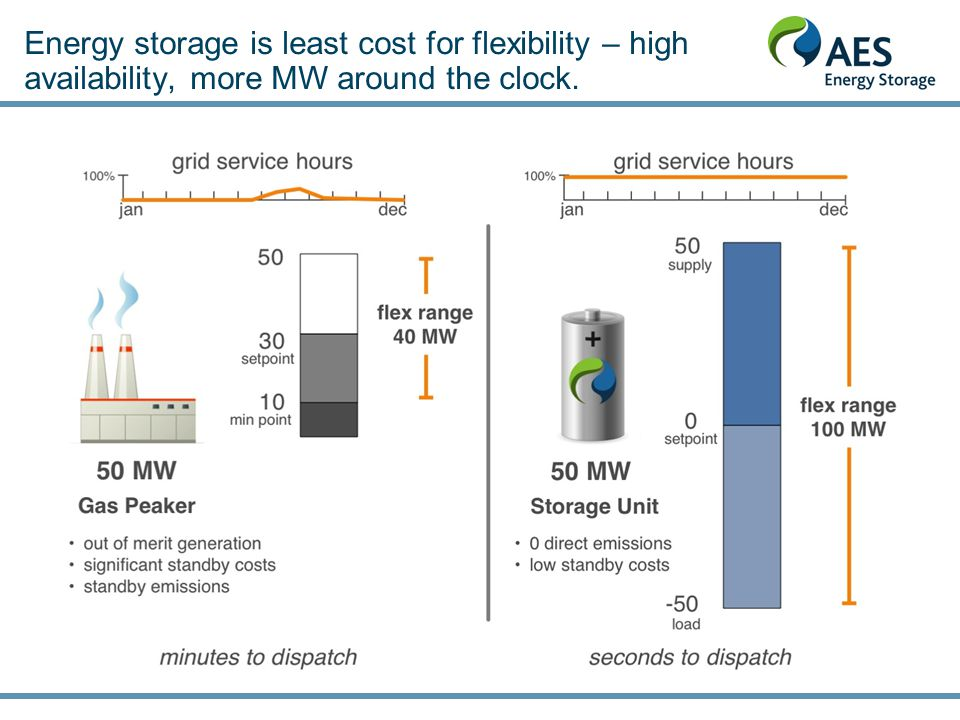 Energy storage is least cost for flexibility – high availability, more MW around the clock.