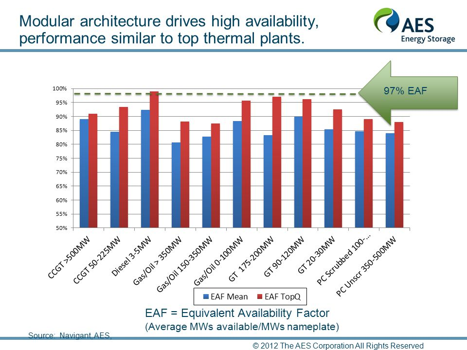 Modular architecture drives high availability, performance similar to top thermal plants.
