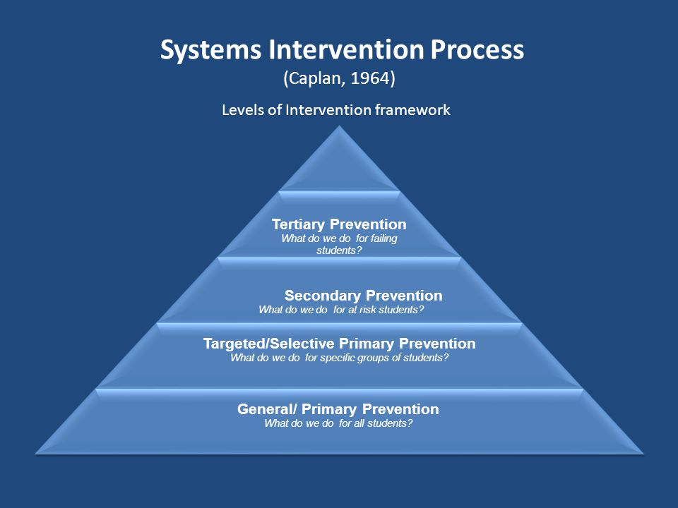 Systems Intervention Process (Caplan, 1964)