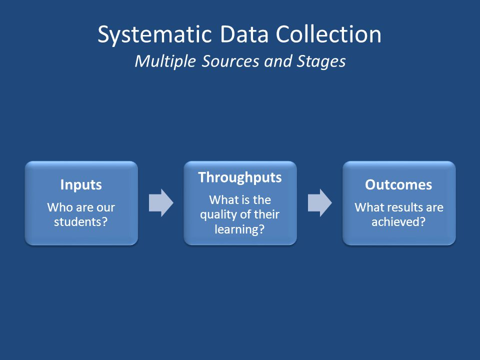 Systematic Data Collection Multiple Sources and Stages