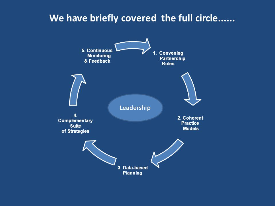 We have briefly covered the full circle......
