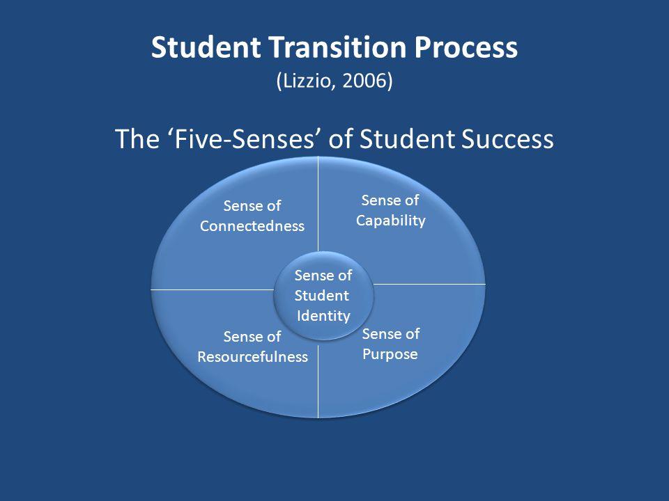 Student Transition Process (Lizzio, 2006)