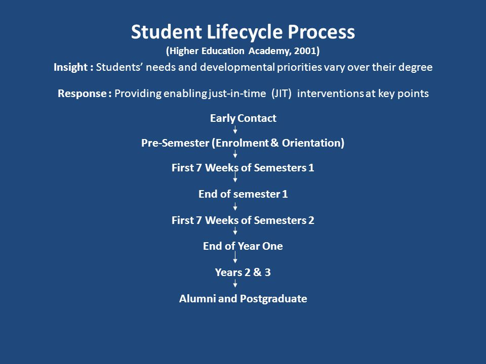 Student Lifecycle Process (Higher Education Academy, 2001)