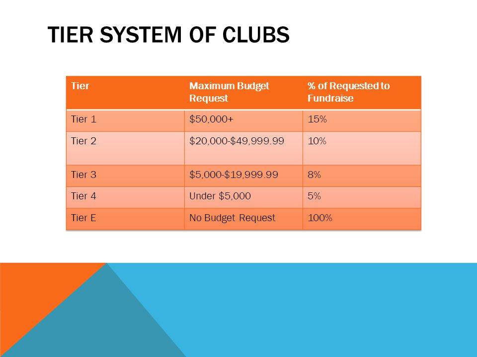 Tier System of Clubs Tier Maximum Budget Request