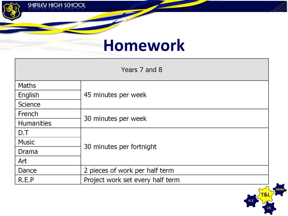 Homework Year 8 students should be completing
