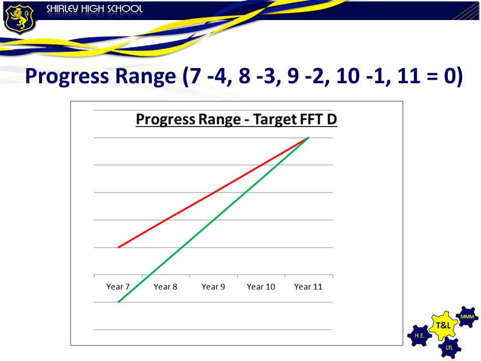 Progress Range (7 -4, 8 -3, 9 -2, 10 -1, 11 = 0)