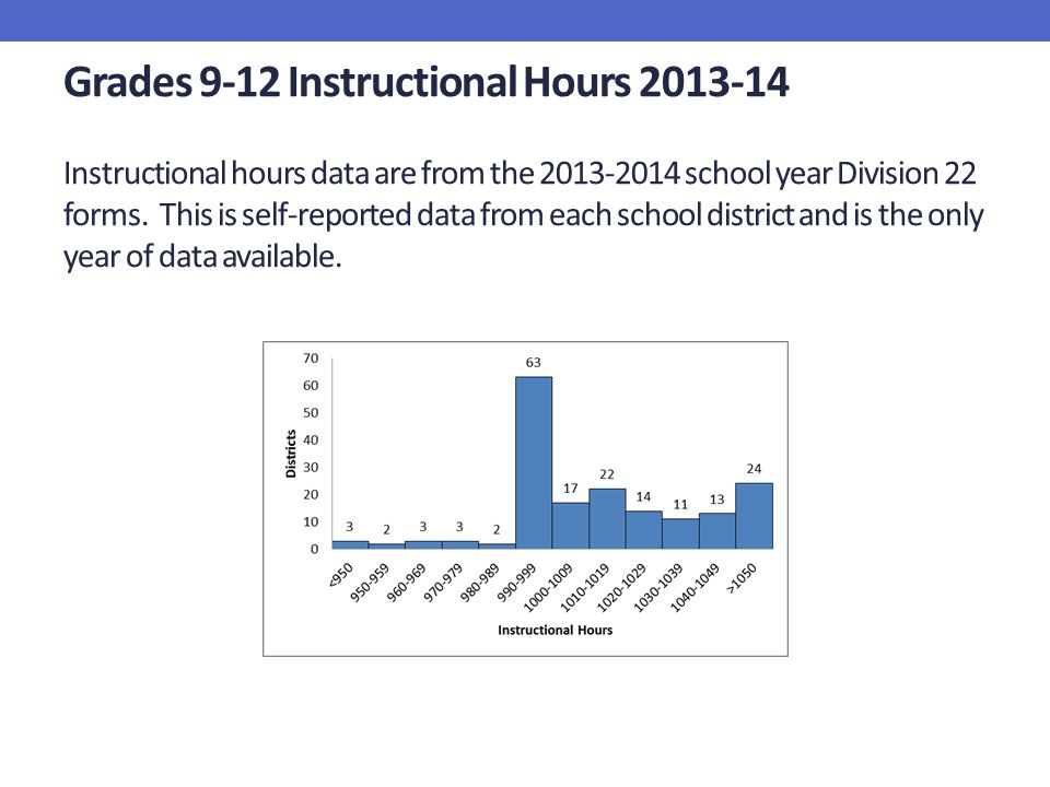 Grades 9-12 Instructional Hours 2013-14 Instructional hours data are from the 2013-2014 school year Division 22 forms. This is self-reported data from each school district and is the only year of data available.