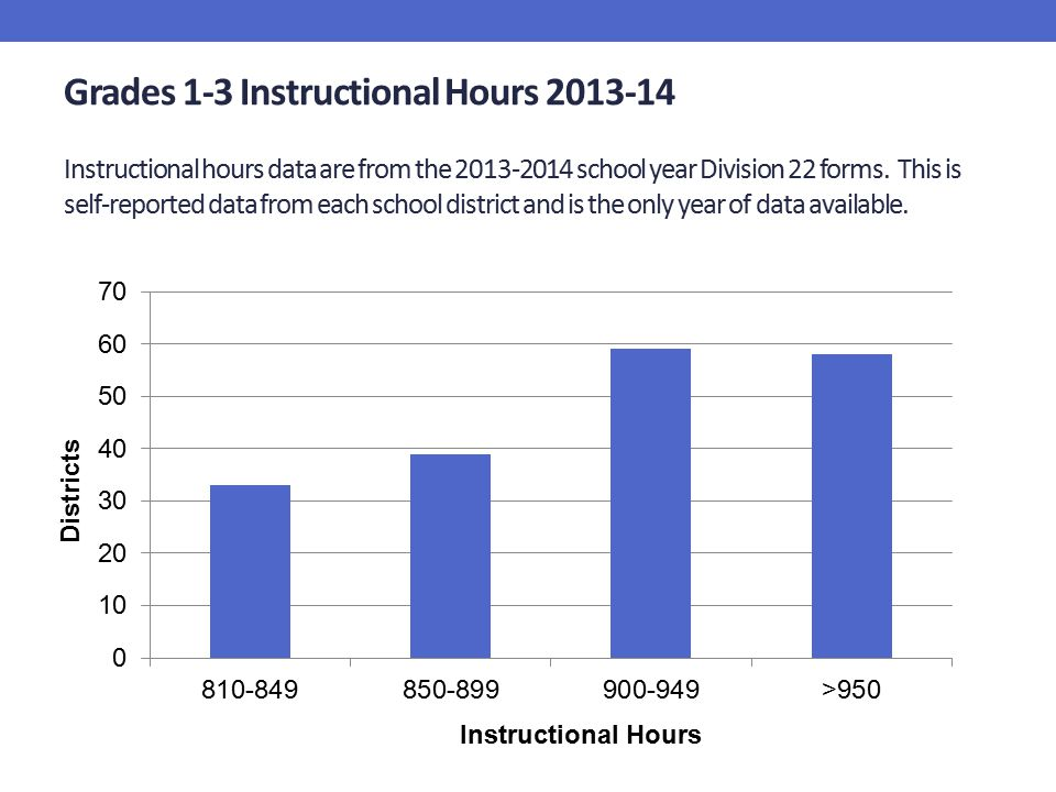 Grades 1-3 Instructional Hours 2013-14 Instructional hours data are from the 2013-2014 school year Division 22 forms. This is self-reported data from each school district and is the only year of data available.