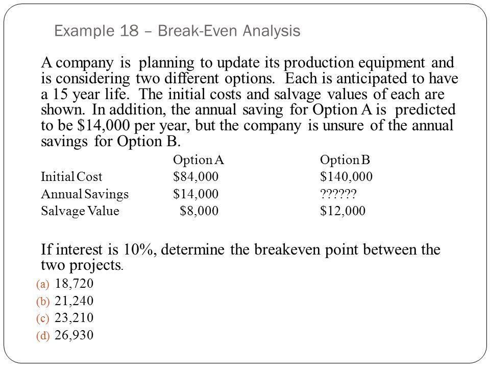 Example 18 – Break-Even Analysis