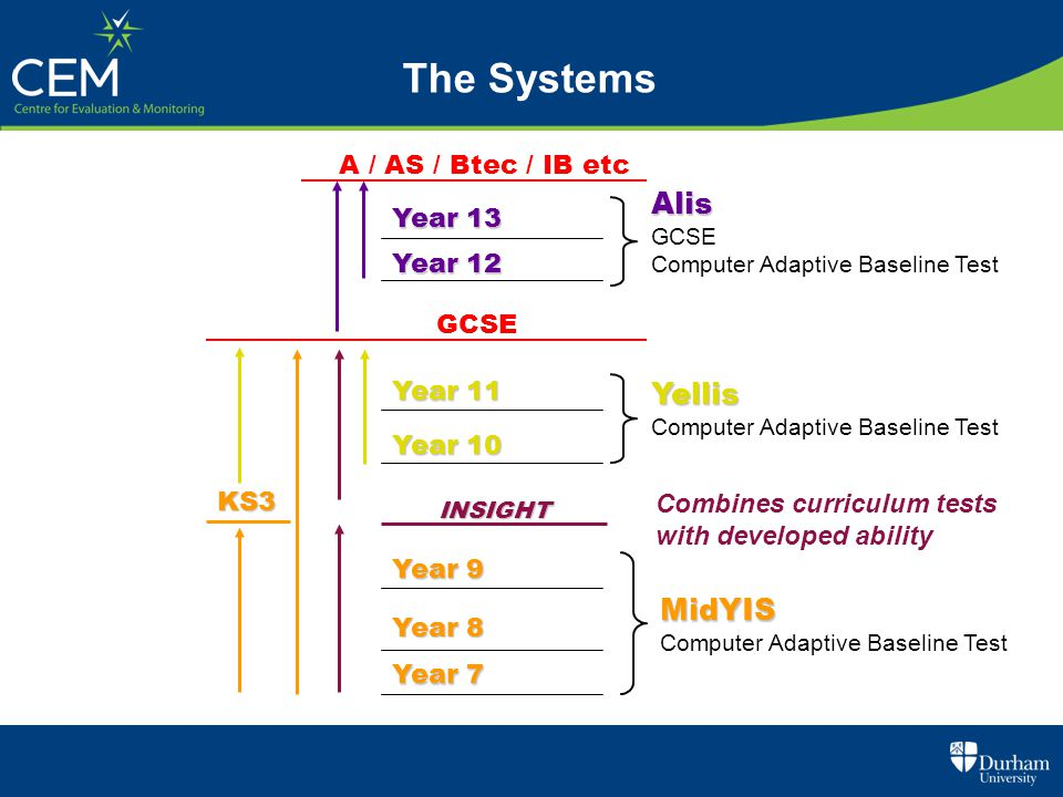 The Systems Alis Yellis MidYIS A / AS / Btec / IB etc Year 13 Year 12