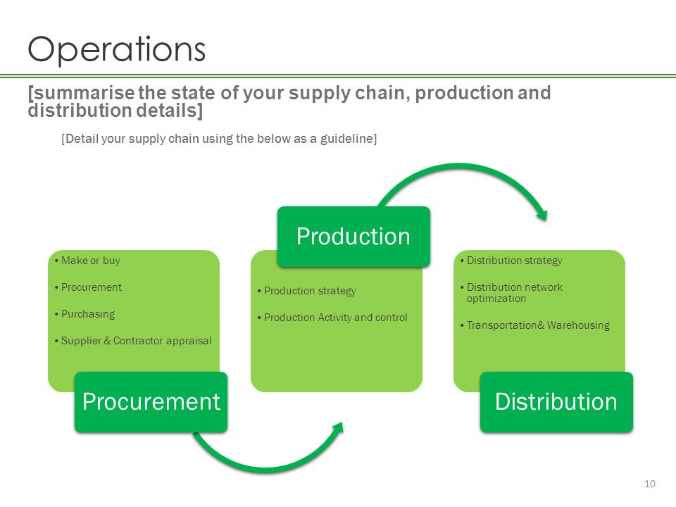 Operations Production Distribution