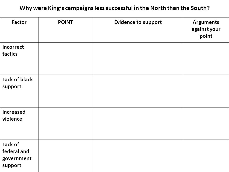 Why were King's campaigns less successful in the North than the South