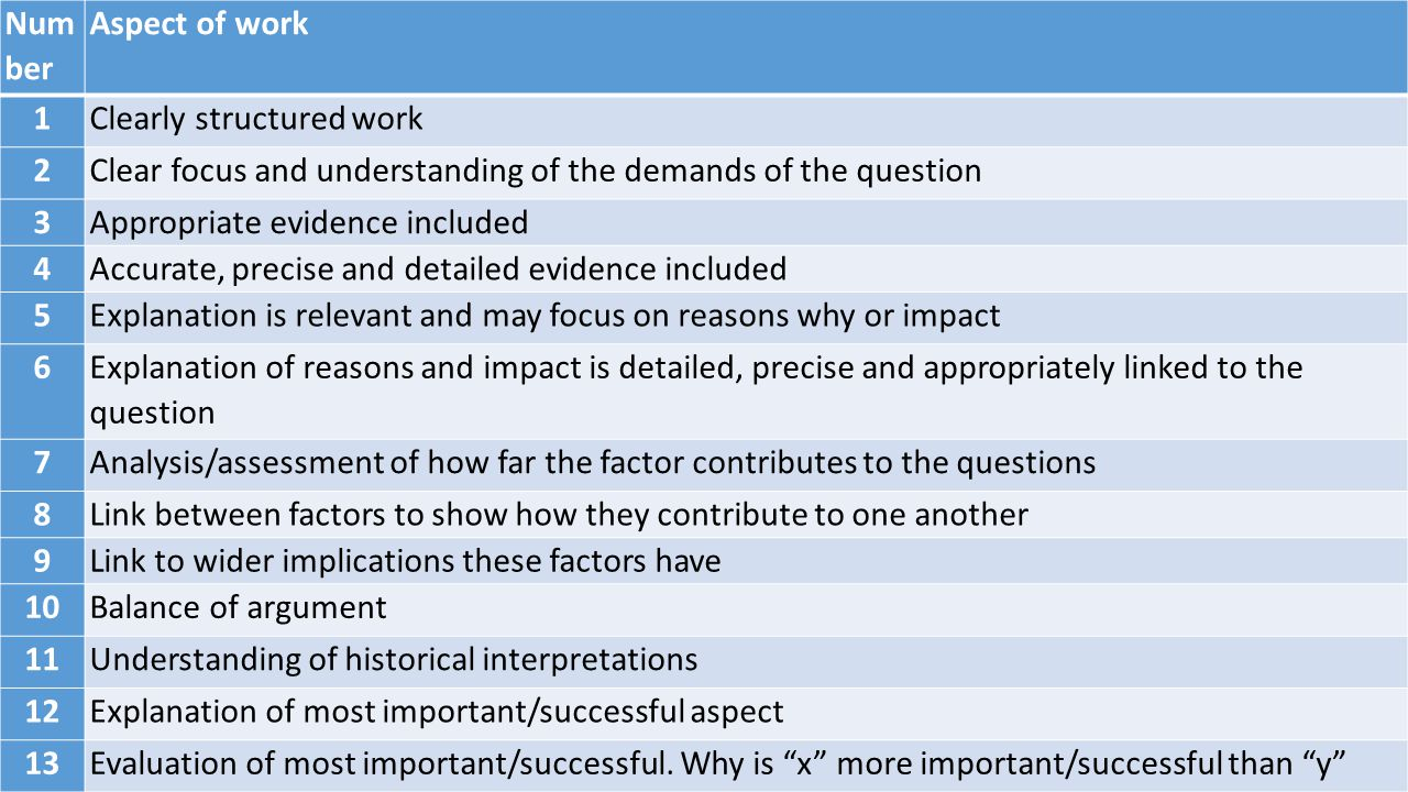 Number Aspect of work. 1. Clearly structured work. 2. Clear focus and understanding of the demands of the question.