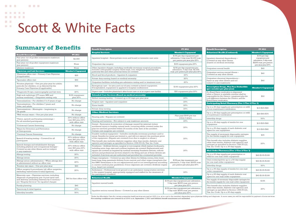 Scott & White Facts