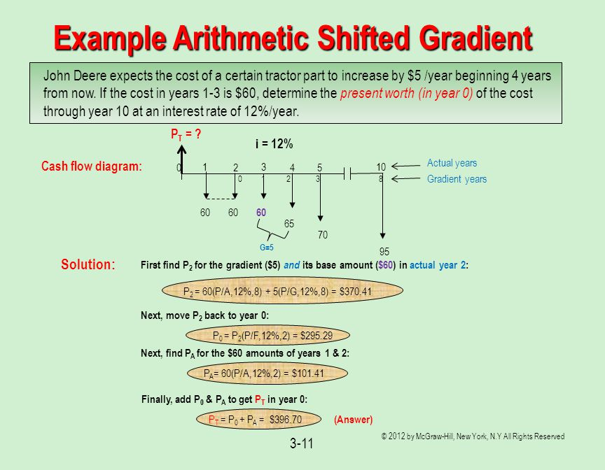 Example Arithmetic Shifted Gradient