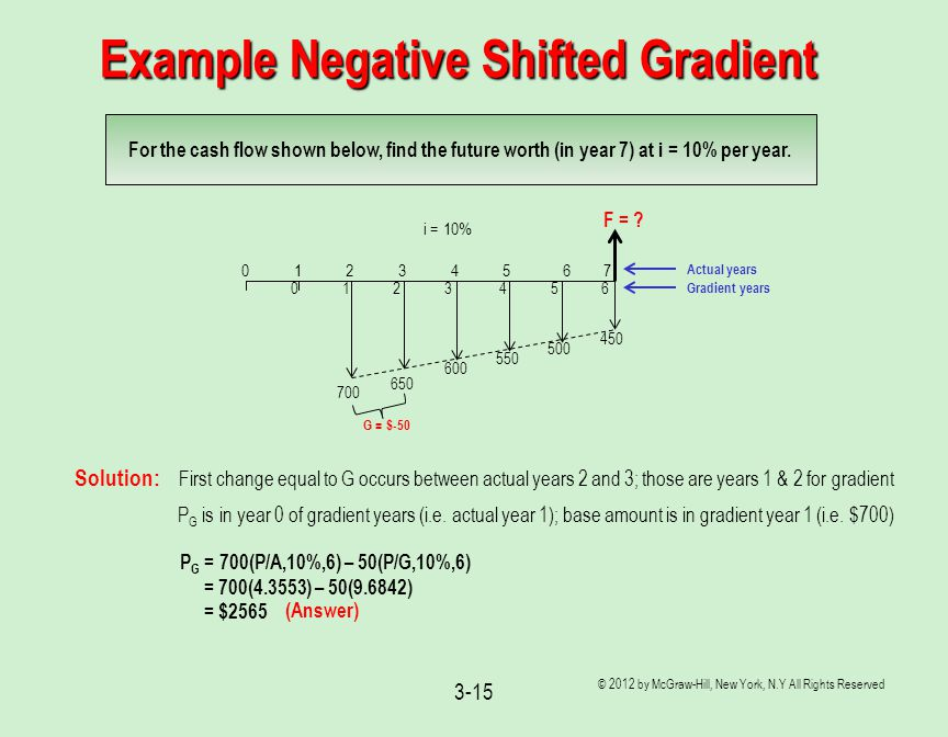 Example Negative Shifted Gradient