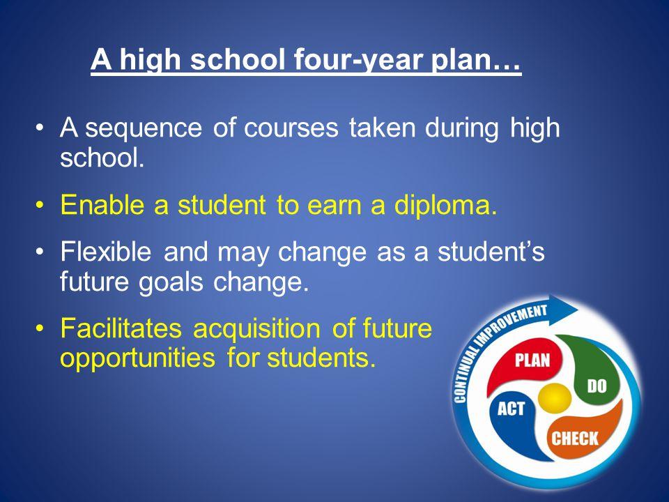 A high school four-year plan…