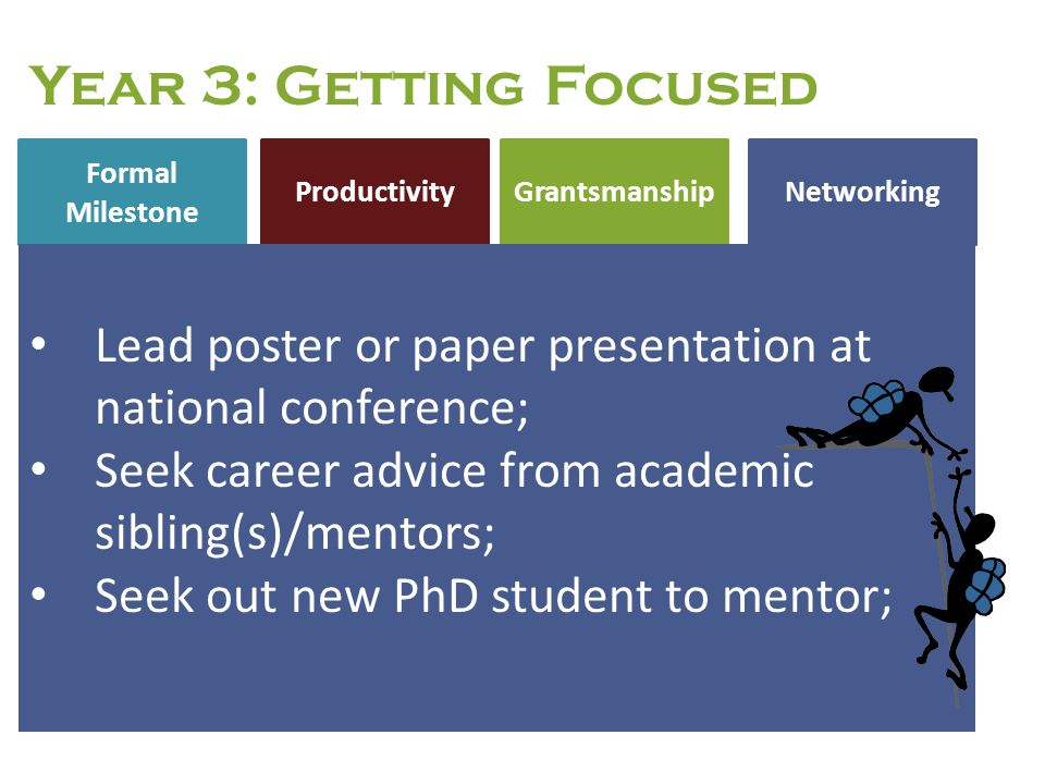 Year 3: Getting Focused Formal Milestone. Productivity. Grantsmanship. Networking. Lead poster or paper presentation at national conference;
