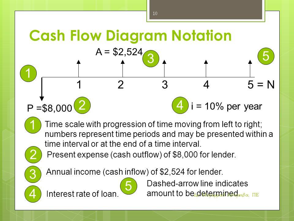 Cash Flow Diagram Notation