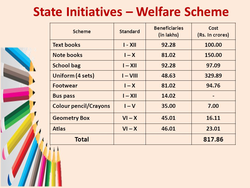 State Initiatives – Welfare Scheme