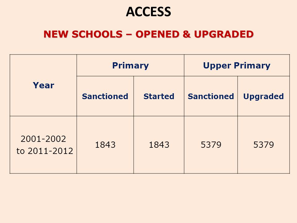 NEW SCHOOLS – OPENED & UPGRADED