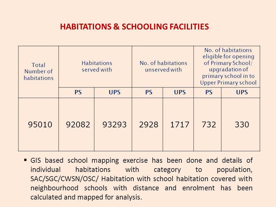 HABITATIONS & SCHOOLING FACILITIES