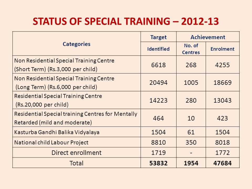 STATUS OF SPECIAL TRAINING – 2012-13