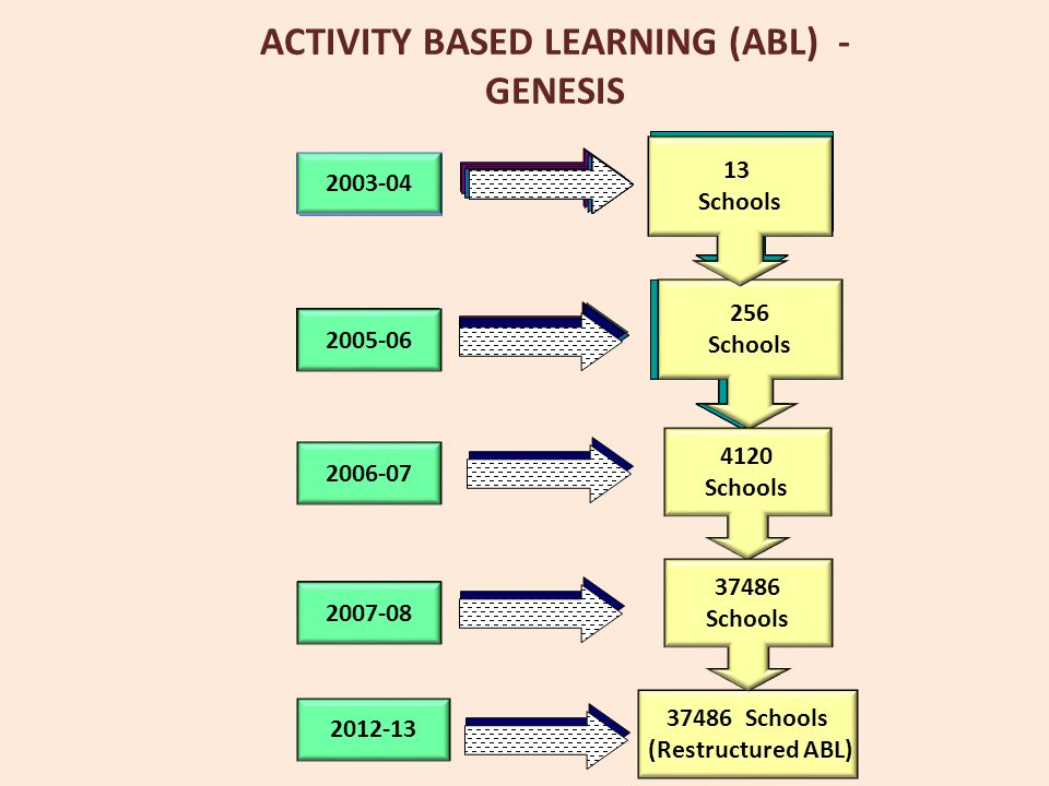 ACTIVITY BASED LEARNING (ABL) - GENESIS