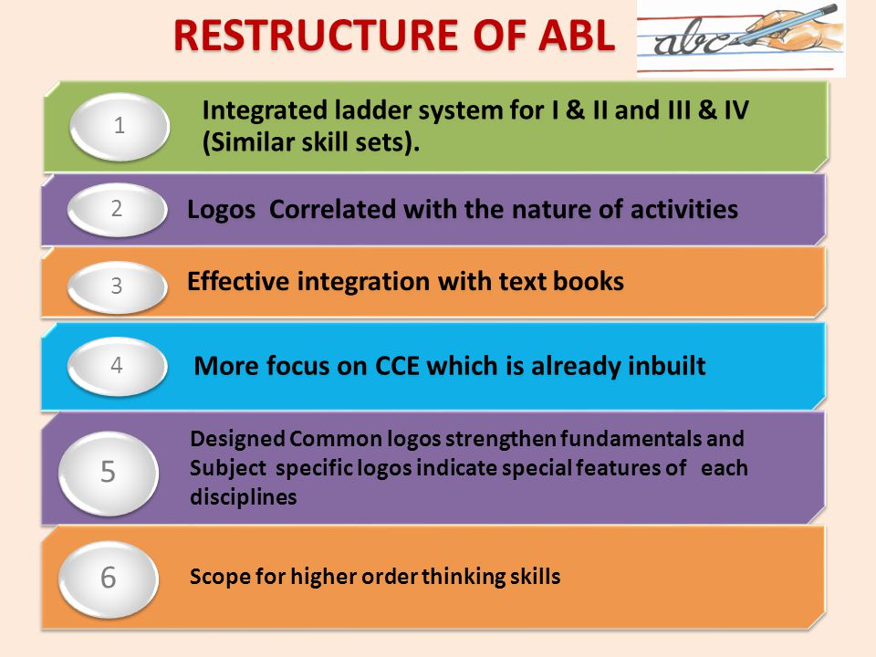 RESTRUCTURE OF ABL 1. Integrated ladder system for I & II and III & IV (Similar skill sets). 2. Logos Correlated with the nature of activities.