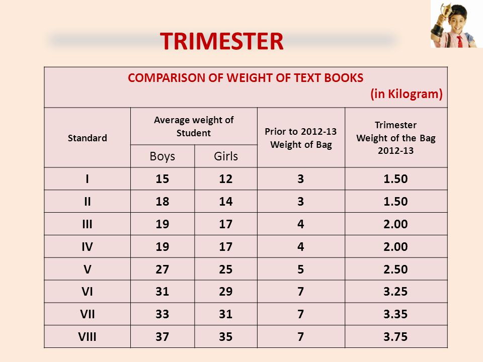 COMPARISON OF WEIGHT OF TEXT BOOKS Average weight of Student