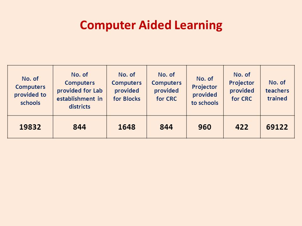 Computer Aided Learning