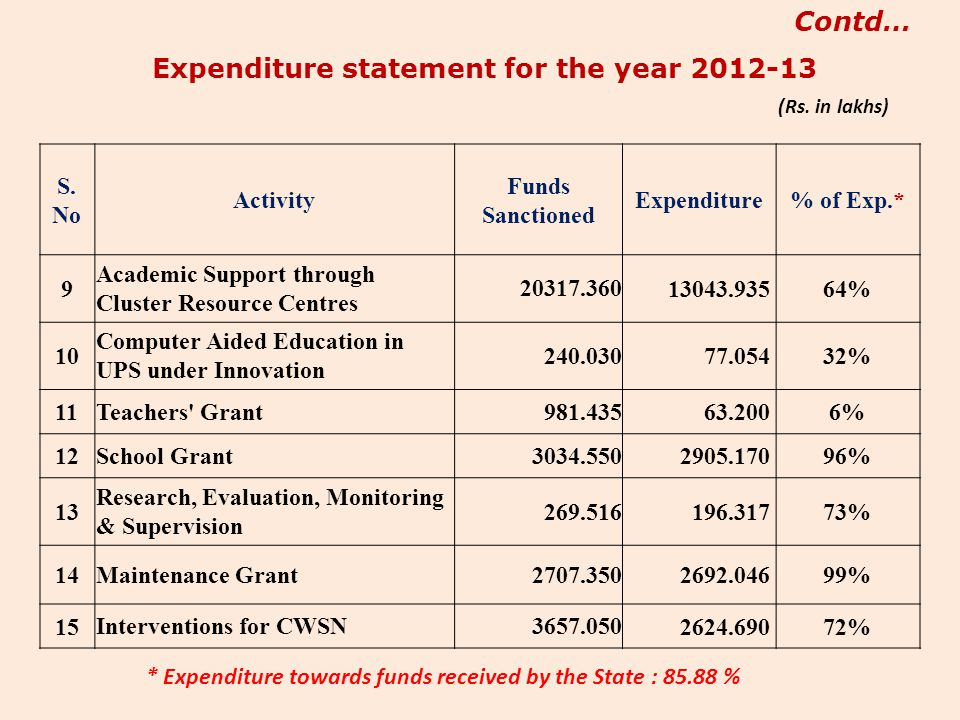 Expenditure statement for the year
