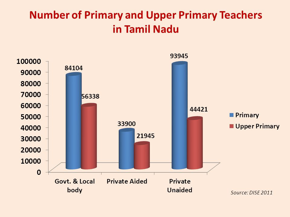 Number of Primary and Upper Primary Teachers in Tamil Nadu