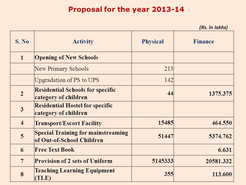 Proposal for the year 2013-14 S. No Activity Physical Finance 1