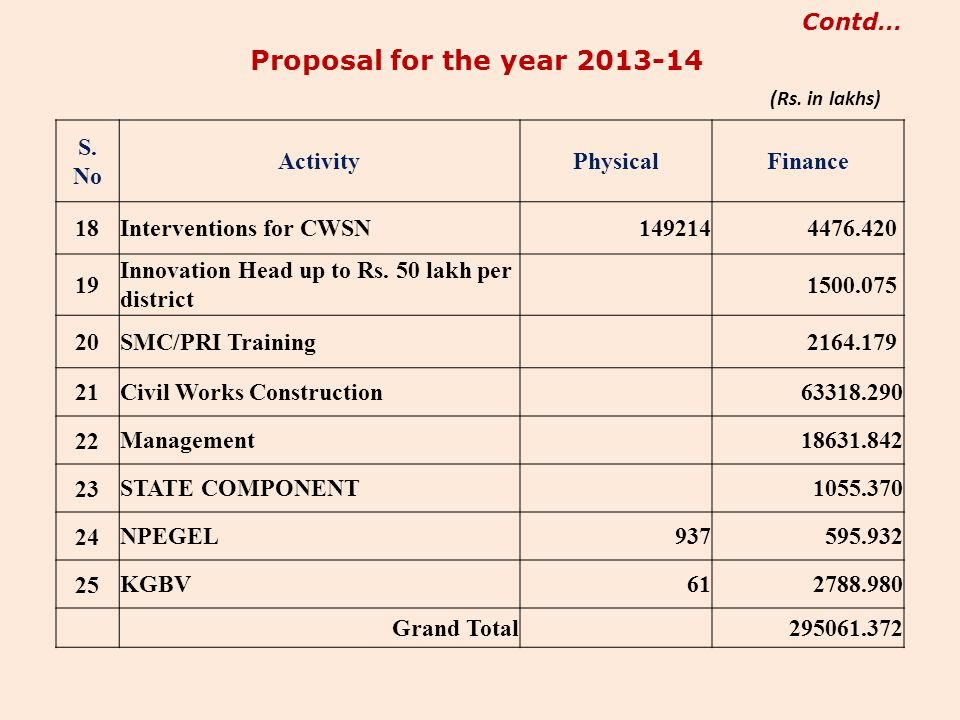 Proposal for the year 2013-14 S. No Activity Physical Finance 18
