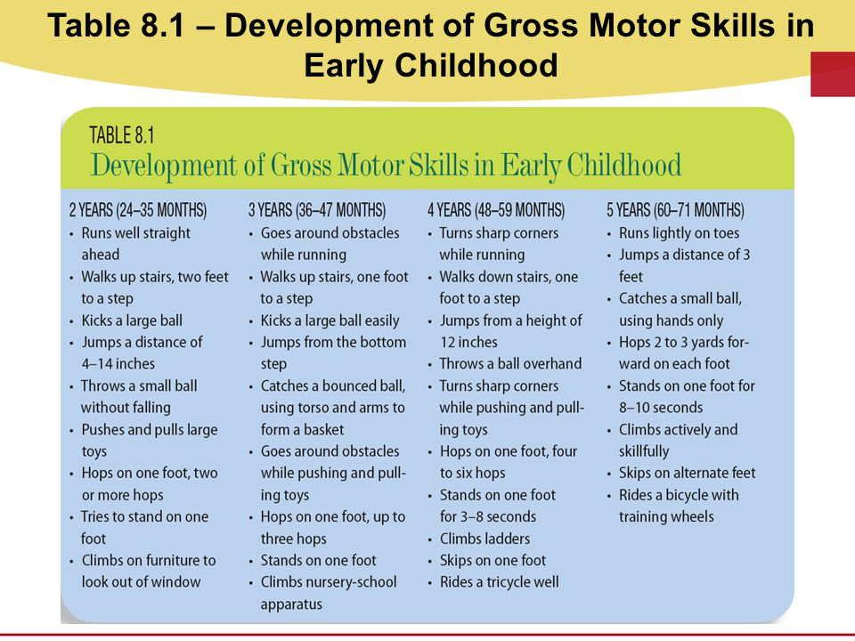 Table 8.1 – Development of Gross Motor Skills in Early Childhood