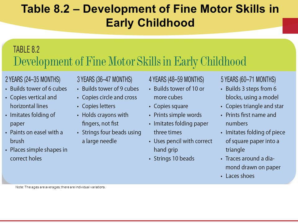 Table 8.2 – Development of Fine Motor Skills in Early Childhood