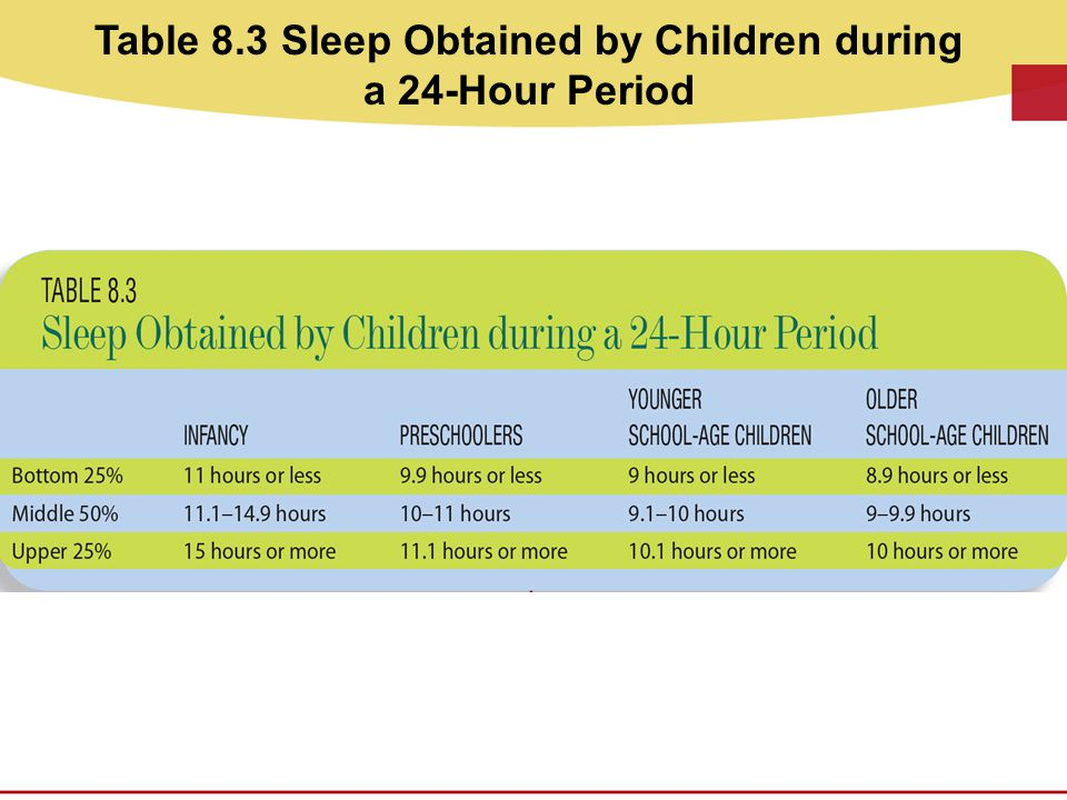 Table 8.3 Sleep Obtained by Children during