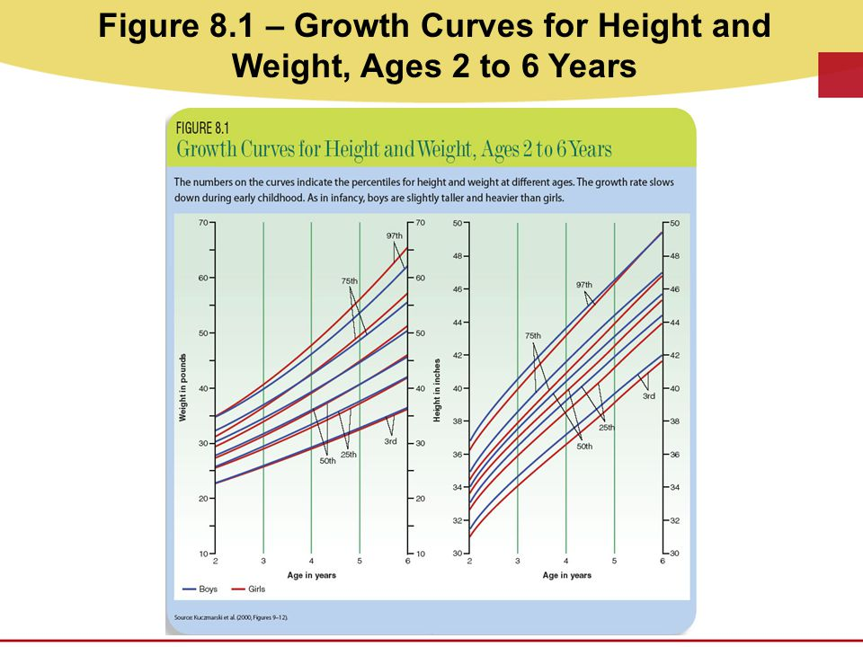 Figure 8.1 – Growth Curves for Height and Weight, Ages 2 to 6 Years
